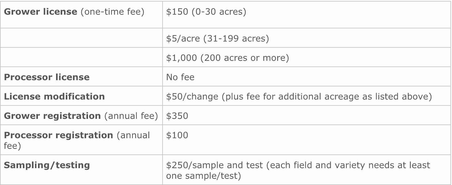 Industrial Hemp Licensing Registration & Fees